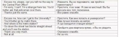 как составить диалог на английском языке