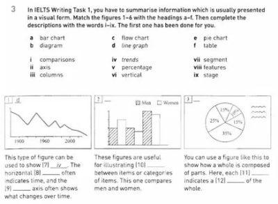как описывать графики на английском
