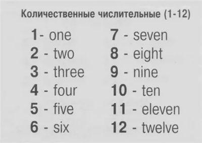как пишутся цифры на английском