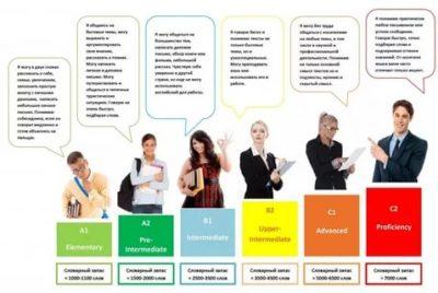 как определить уровень английского языка