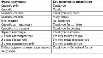 как на английском спасибо
