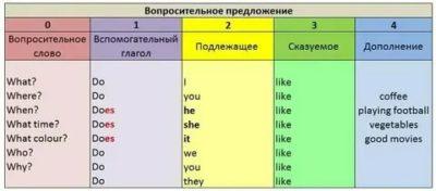 как строится вопросительное предложение в английском языке