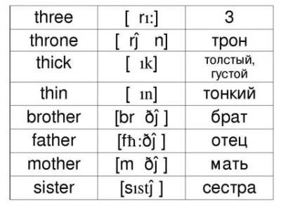 как читается слово three