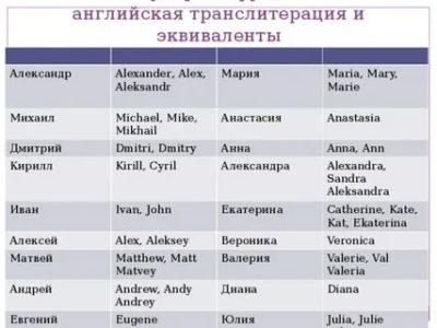 как пишутся русские имена на английском