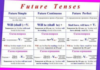 как образуется будущее время в английском языке
