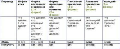 как выбрать правильную форму глагола в английском