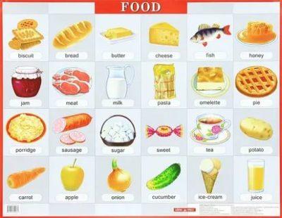 как еда по английски