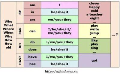 как задавать вопросы в английском языке таблица
