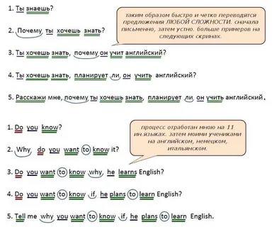 как выучить английские слова быстро и легко