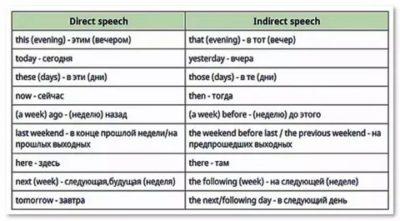 что такое косвенная речь в английском языке