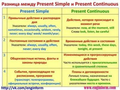 как отличить present simple от present continuous