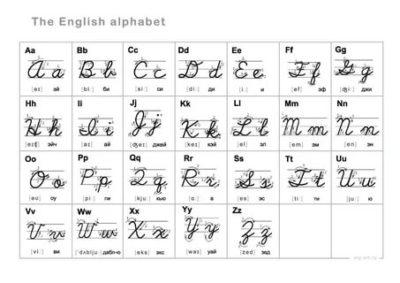 английский алфавит как писать буквы