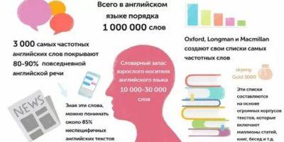 сколько английских слов нужно знать
