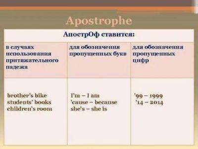что такое апостроф в английском языке