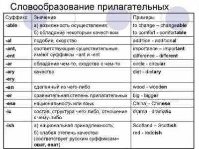 как образовывать слова в английском языке