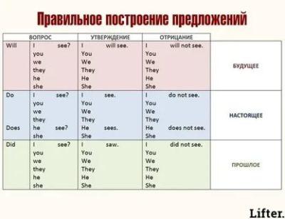 как строить предложения в английском языке