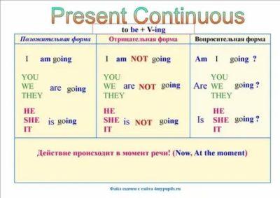 как образуется present continuous