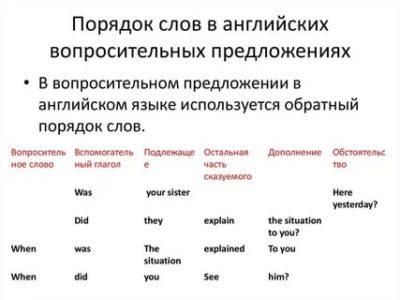 какой порядок слов в английском языке