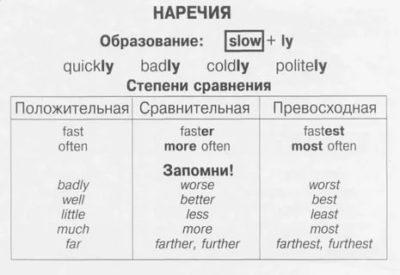 что такое наречие в английском