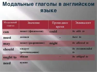 что такое модальные глаголы в английском языке
