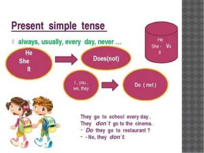 как объяснить ребенку present simple