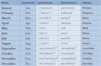 как переводится слово month