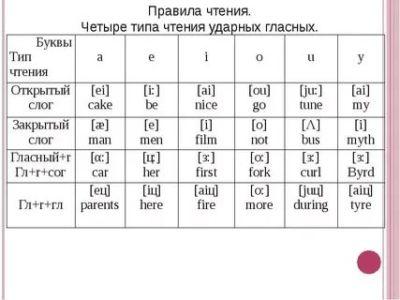 что такое фонетика в английском языке