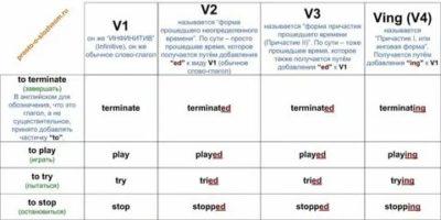 как образуются глаголы в английском