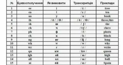 английский язык как читать