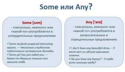 как переводится слово any