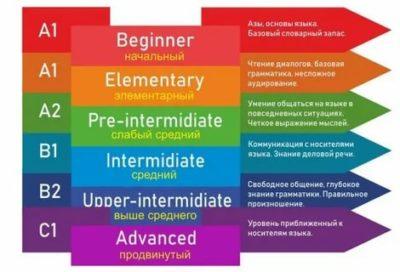 как определить уровень знания английского языка