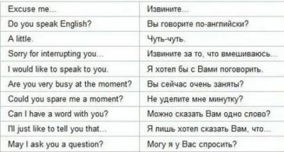 как начать разговор на английском