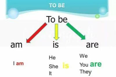 когда используется глагол to be