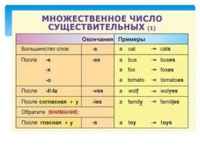 как определить существительное в английском языке