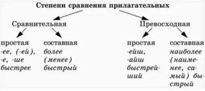 как определить степень сравнения у прилагательных