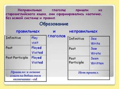 что такое глагол в английском языке