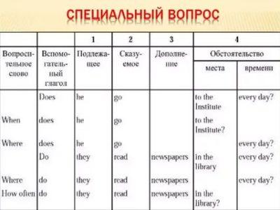 как строятся вопросы в английском