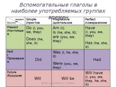 что такое вспомогательный глагол в английском языке