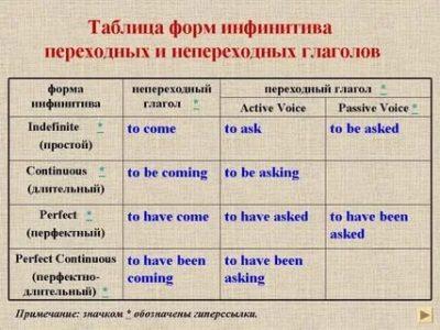 что такое инфинитив в английском языке