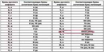 как английскими буквами написать русское слово