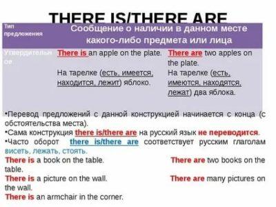 как переводится there are