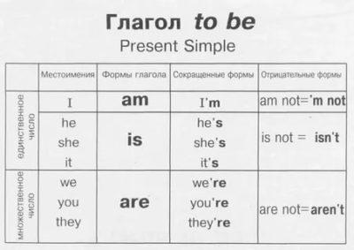 что такое глагол to be