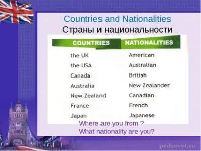 как по английски страна