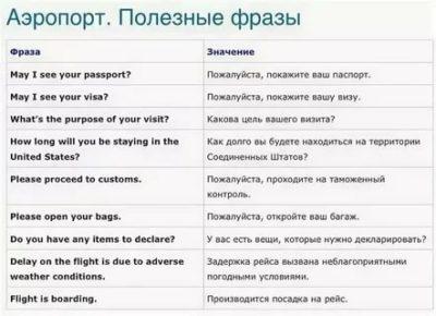 как звучит фраза на английском