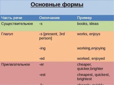 как определить часть речи в английском языке