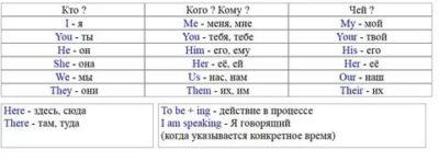 как понять английский язык самостоятельно