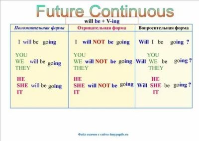 как образуется future continuous