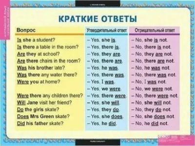 как кратко ответить на вопрос по английскому