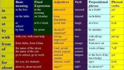 of когда используется в английском