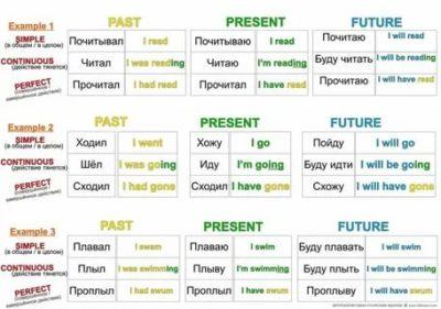 времена в английском языке как легко запомнить